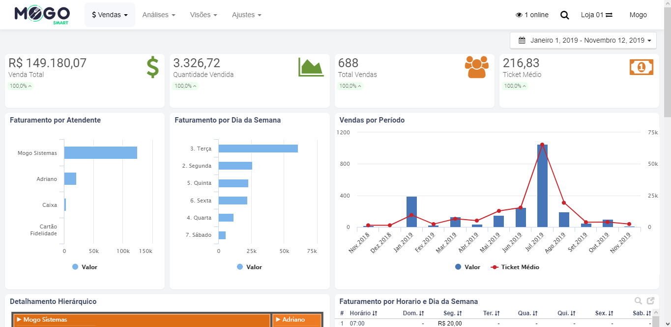 Tela do sistema Mogo Smart - Dashboard